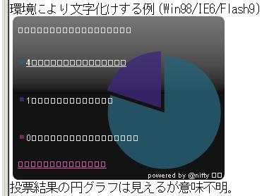 環境により文字化けする例(Win98/IE6/Flash9)。投票結果の円グラフは見えるが意味不明。